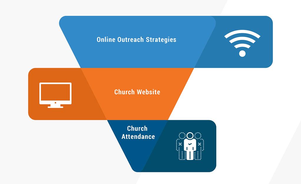 church online outreach