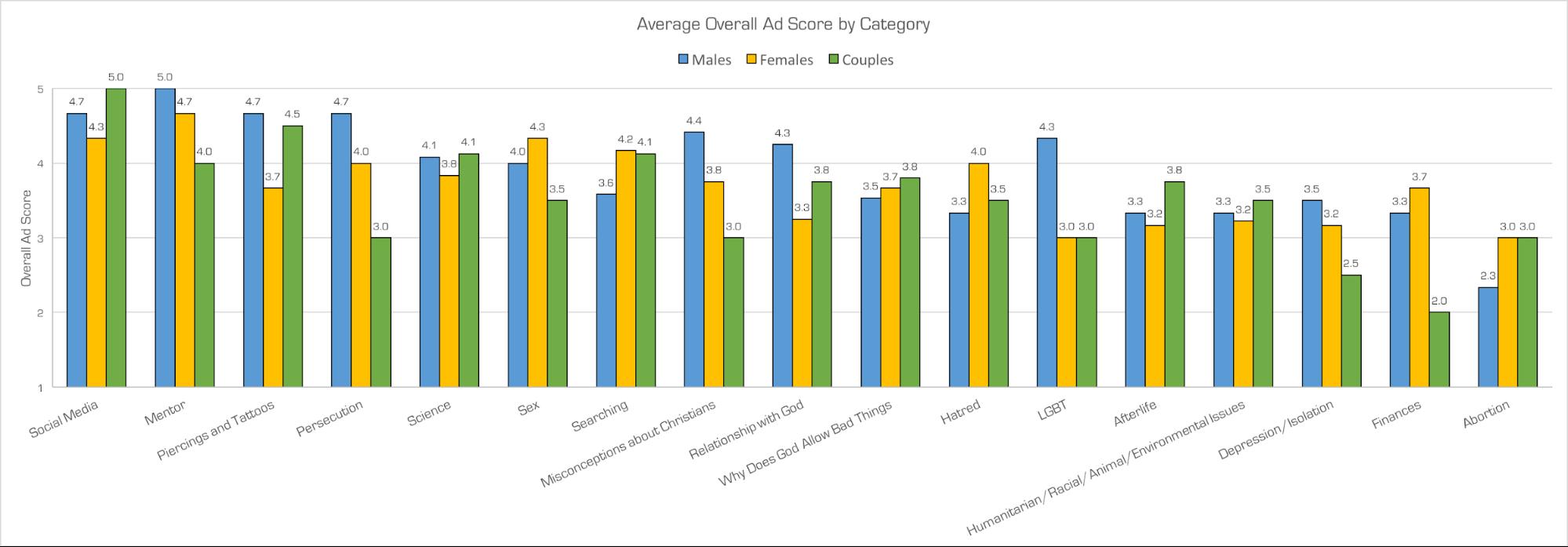 Church Millennial Focus Group Methodology graph