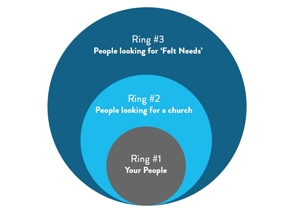 Three Rings of Church Outreach