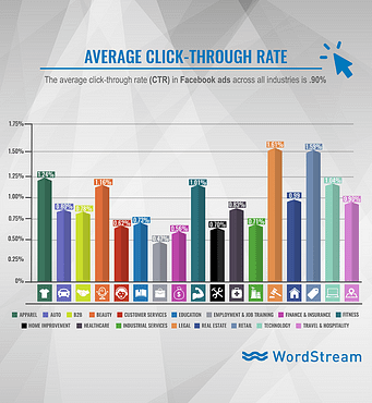 Facebook Click-through Rate graph