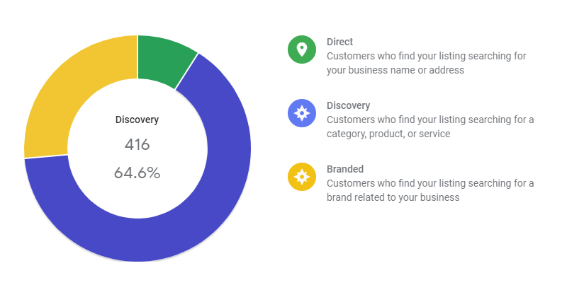 Discovery Searches in Google My Business Insights