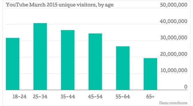 churches reach millennials online