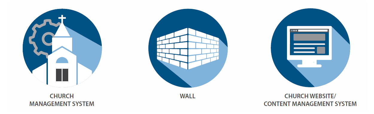 Wall between Church Management System and Church Website Content Management System